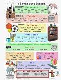 Fixi tanulói munkalap A4 Mértékegységeink