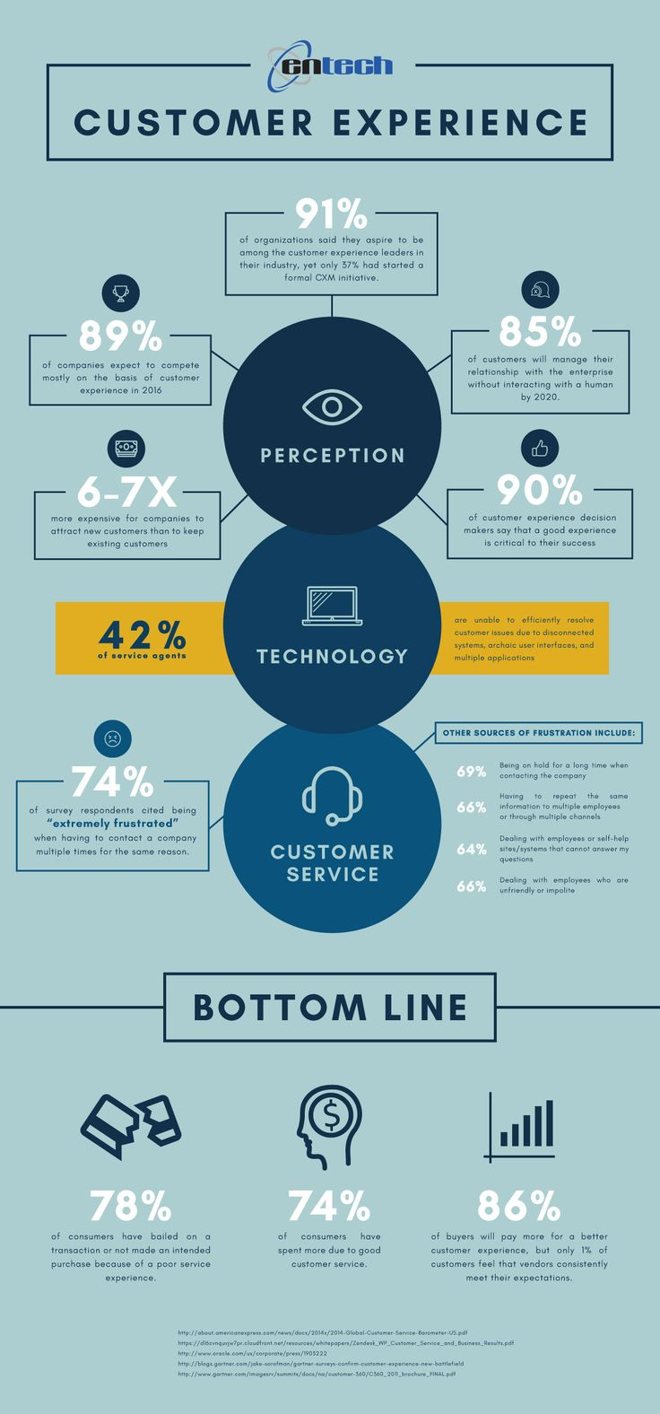 Customer Experience Statistics You Should Know [Infographic]; Discovered and categorized by Virtual Observer, the contact center's secret customer engagment weapon - http://www.csiworld.com