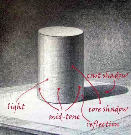Rusart Fine Arts Co. On-line lessons. Basic shapes. Cylinder