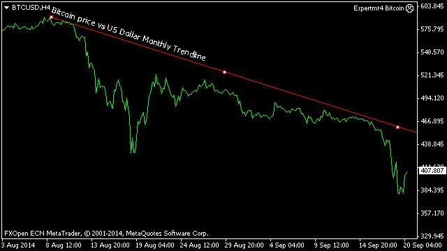 Bitcoin price vs US Dollar Monthly Trendline