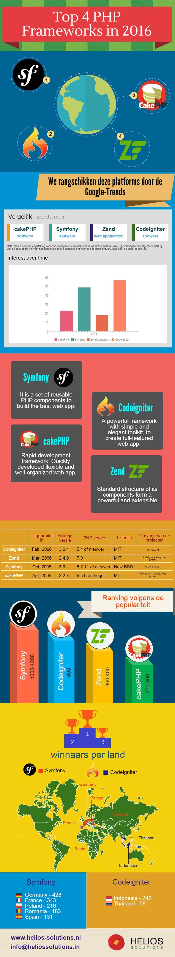 Ontwikkeling met PHP? Leer deze verbazingwekkende kaders die voldoen aan de hedendaagse normen van webontwikkeling. Een interessante info-afbeelding belicht de voordelen van elk van deze PHP frameworks. #OutsourcePHPOntwikkelingSpecialist, #OutsourcingPHP, #CakePHPSpecialist