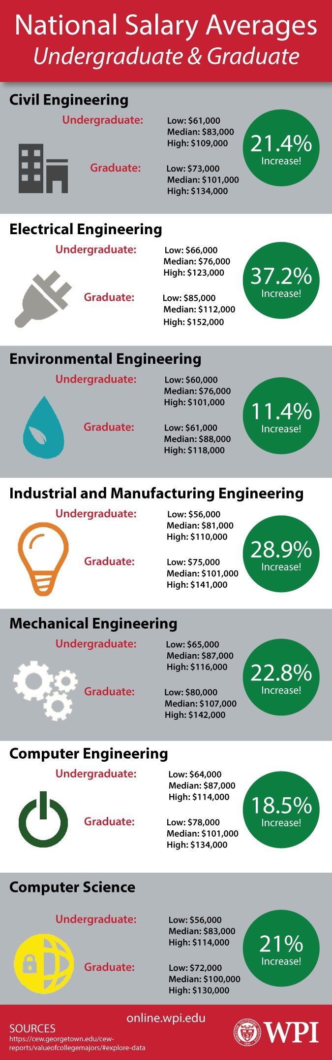 Have you ever wondered what a graduate degree could do for your salary? View our info graphic to discover the difference a graduate degree can make in the following fields: Civil Engineering, Electrical Engineering, Environmental Engineering, Industrial and Manufacturing Engineering, Mechanical Engineering, Computer Engineering, and Computer Science