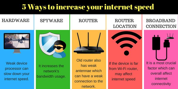 what factors affect the speed of the internet