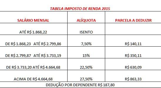 TABELA IMPOSTO DE RENDA 2015
