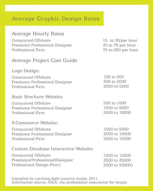 Average Graphic Design Rates For Designers Use This As A Reference To Set Your