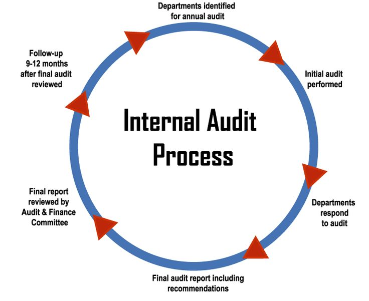 17 Best ideas about Internal Audit – Auditor Job Description