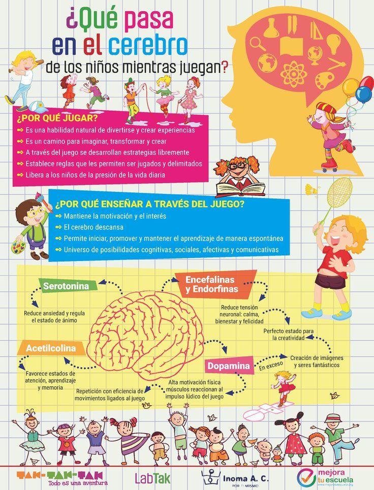 Esto es lo que pasa en el cerebro de los niños mientras juegan! Ahora, piensa mejor la próxima vez que vas a interrumpir el juego de un pequeño.