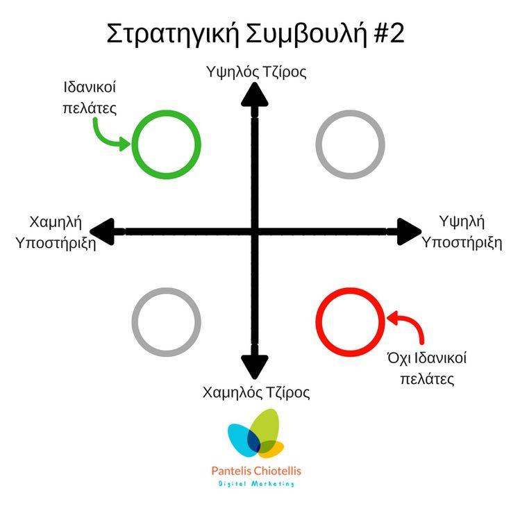 Στρατηγική Συμβουλή #2 🌍 Εντοπίστε τους «ιδανικούς πελάτες» σας
