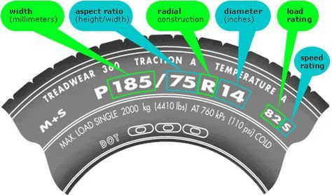 The size of your tires can affect many aspects of driving including braking, acceleration and handling.