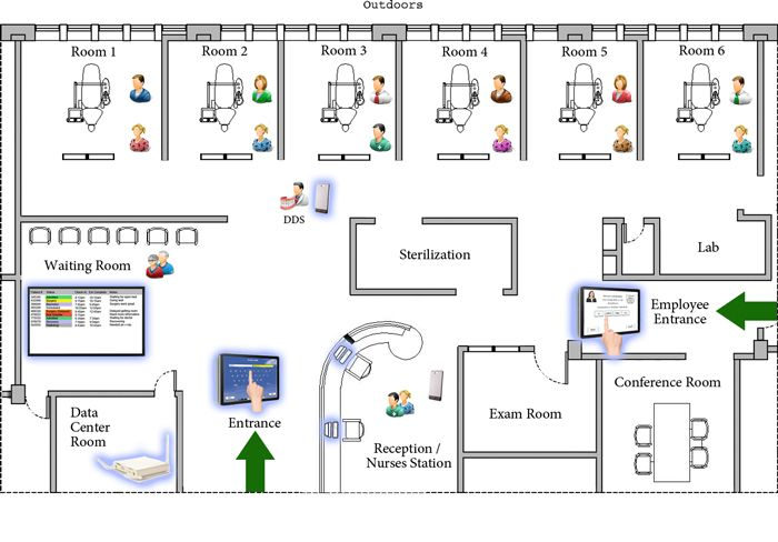 General dentist office layout need to add another op room for New office layout design