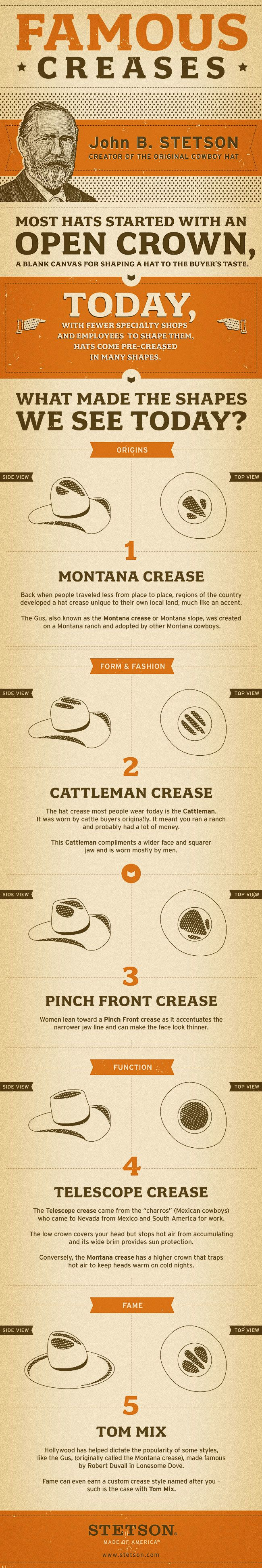 Cowboy hat - crease_and_folds in the Stetson. Anticipating a lot of these in Fancuilla (January 2014)