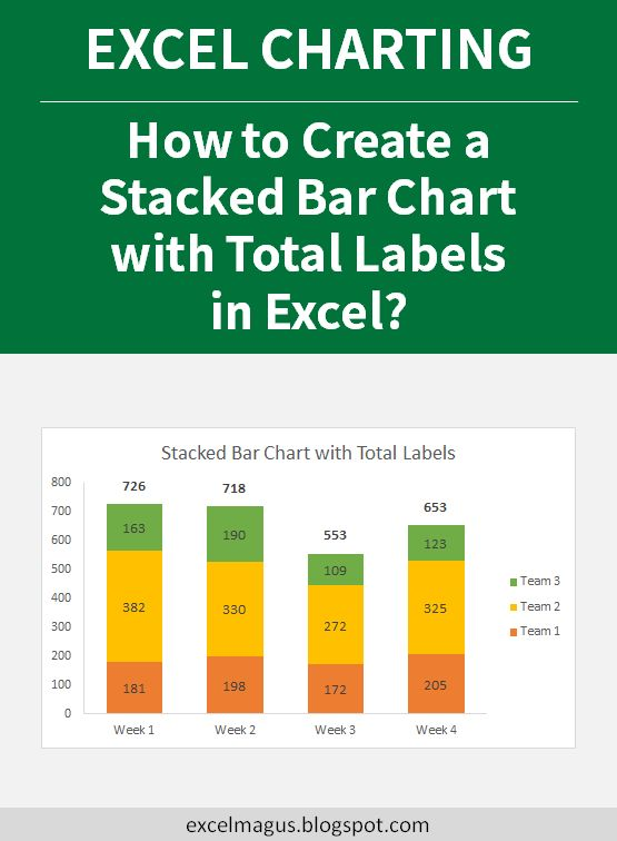 How to Create a Stacked Bar Chart with Total Labels in ...