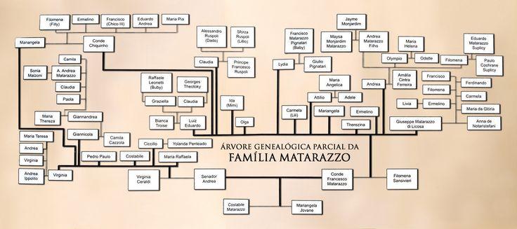 :: JAYME MONJARDIM.COM.BR :: Árvore Genealógica Parcial dos Matarazzo