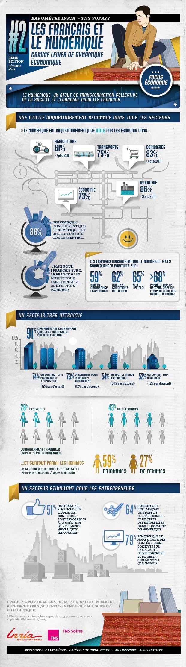 > Infographie : Les Français et le numérique Le focus économie de l'édition 2014 du Baromètre Inria, à découvrir en infographie. #NumEtVous