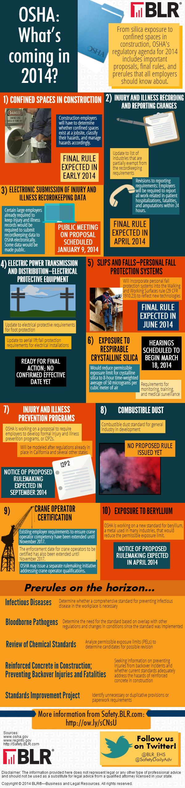 49 best osha images on pinterest construction safety industrial blr infographic osha whats coming in potential regulatory activities from federal osha in note virginia specific standards that are already in place 1betcityfo Images