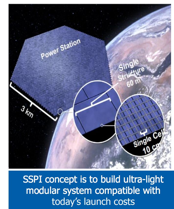 Space Solar Power Initiative (SSPI) is a multi-year research in the field of Space Solar Power Initiative conducted by Caltech team in collaboration with Northrop Grumman (NG) Aerospace and Mission Systems division. SSPI approach: • Enabling technologies developed at Caltech • Ultra-light deployable space structures • High efficiency ultra-light photovoltaic (PV) • Phased Array and Power Transmission • Integration of concentrating PV, radiators, MW power conversion and antennas in single…