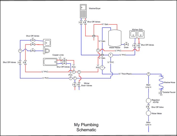 plumbing diagram for shops rv plumbing diagram for
