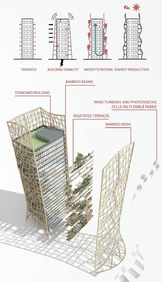 Bamboo Forest : une structure de #bambou pour envelopper les immeubles | http://sco.lt/91j29J