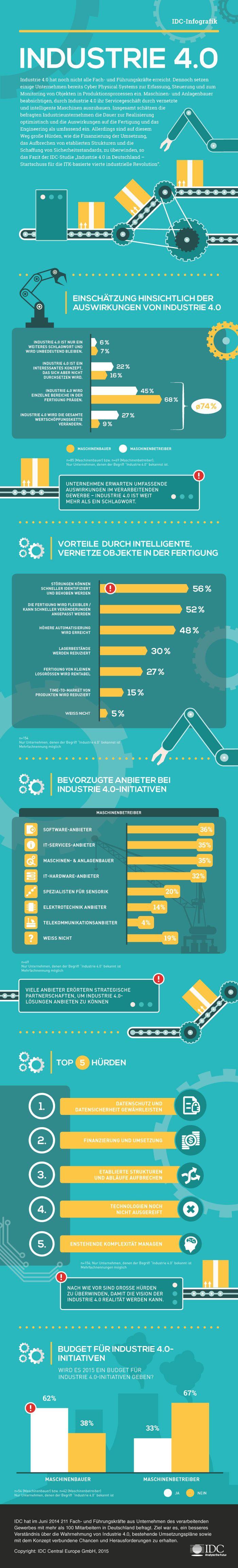 Industrie 4.0 in Deutschland – #Industrie40 #Unternehmen #Digitalisierung…