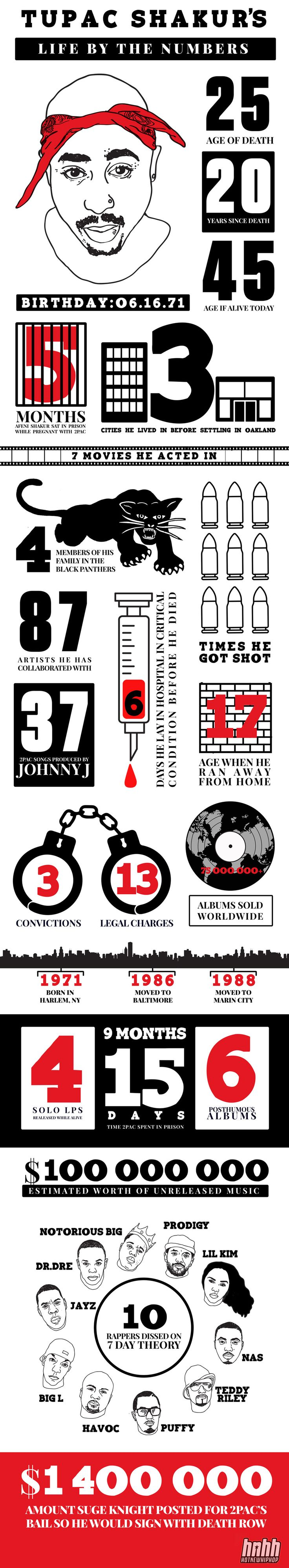 Tupac Shakur Life by the Numbers - Rap Infographic. Topic: rapper, 2pac, hiphop, song, songwriter, music