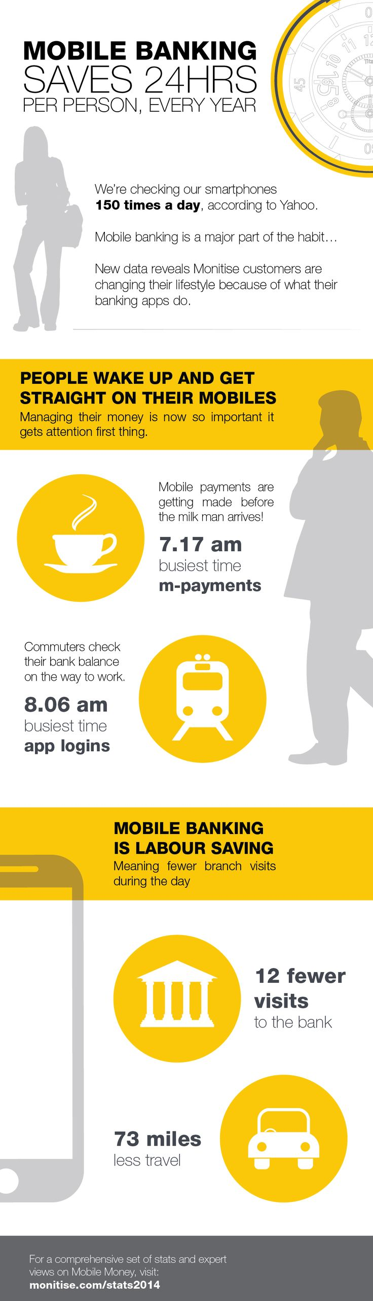 Mobile Banking is saving 24 hours per person, every year
