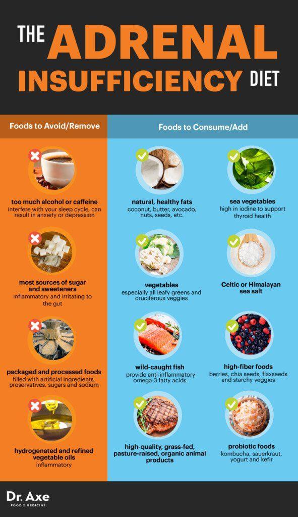 Adrenal insufficiency diet - Dr. Axe
