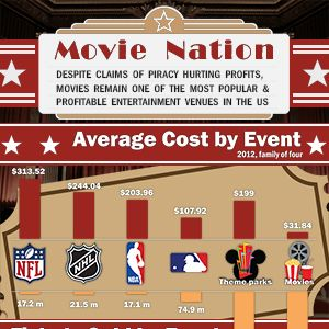 Movie Nation: The Numbers Behind Our Obsession