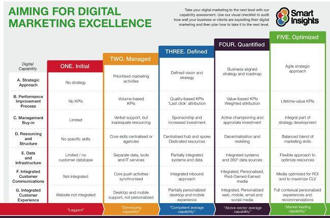Digital Marketing excellence. 5 stadi e 7 parametri di valutazione. Approccio strategico Misurazione delle performance Acquisizione del consenso interno Risorse e struttura Dati e Infrastruttura Comunicazione integrata verso il cliente Esperienza del cliente integrata