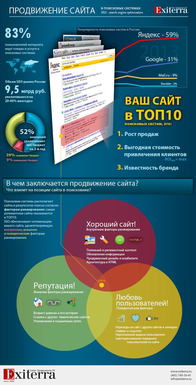 Продвижение сайта  #seo #ceo #infographic