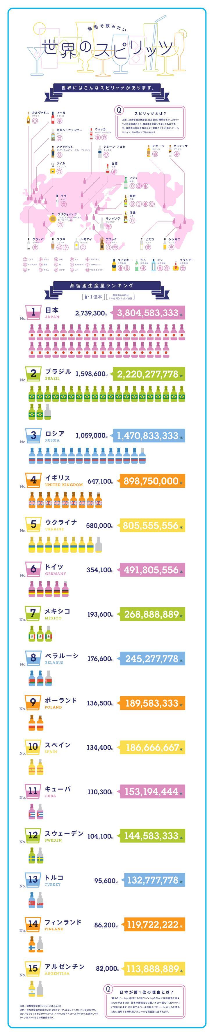 旅先で飲みたい 世界のスピリッツ|Infographics|ANA Travel & Life