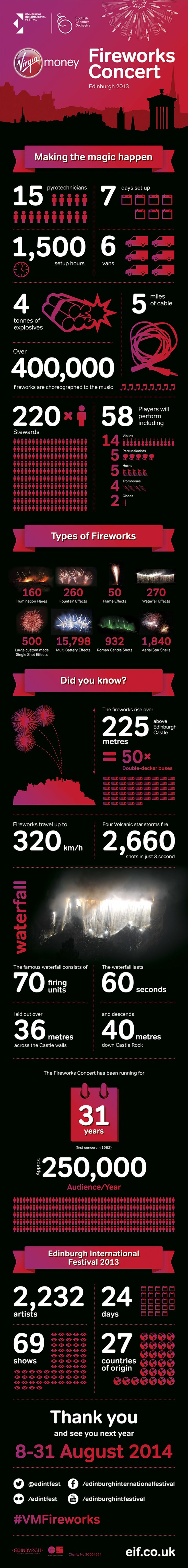 Edinburgh International Festival 2013 Fireworks Concert |Infographic