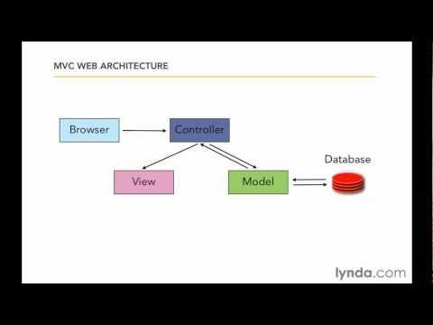 Architecture Design Java best 10+ mvc architecture ideas on pinterest | web programming
