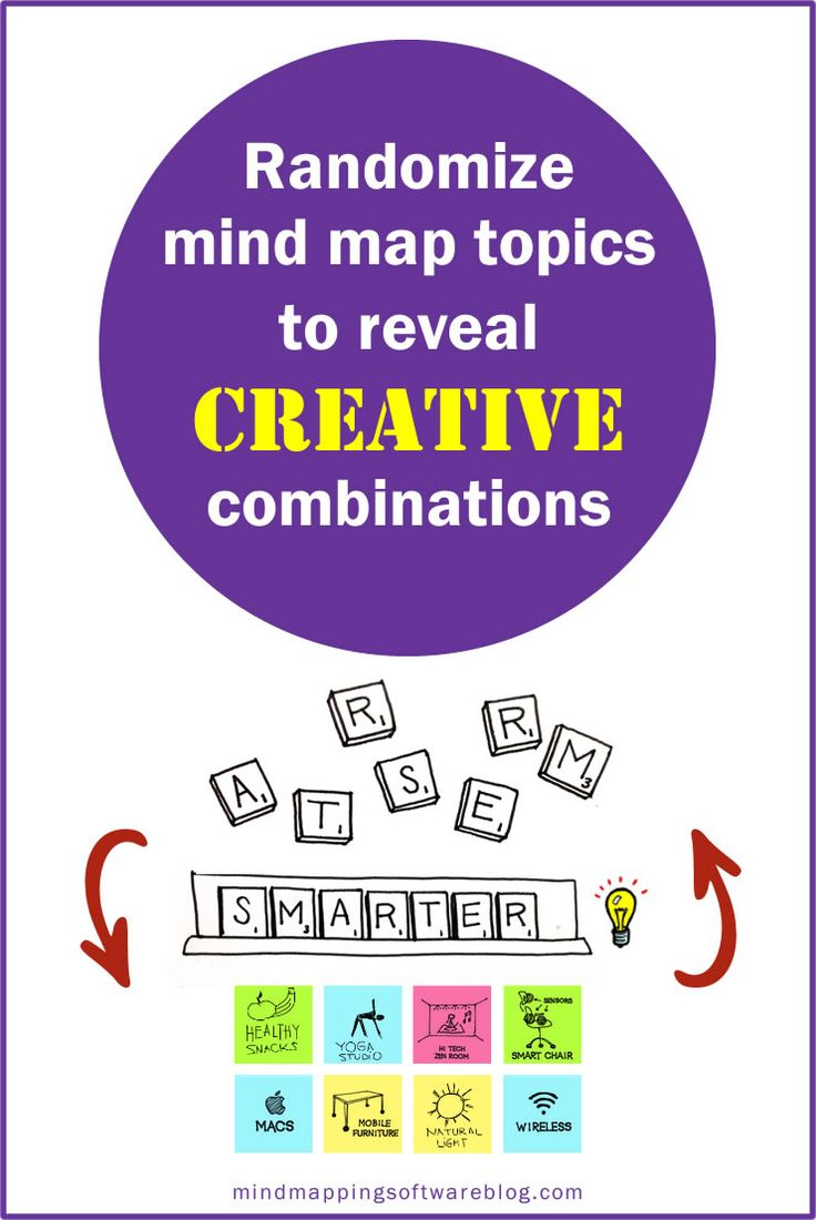 Check out brainstorming software such as smart ideas to help you - What Do Scrabble Sticky Note And Index Card Brainstorming And Mind Mapping Software Have In