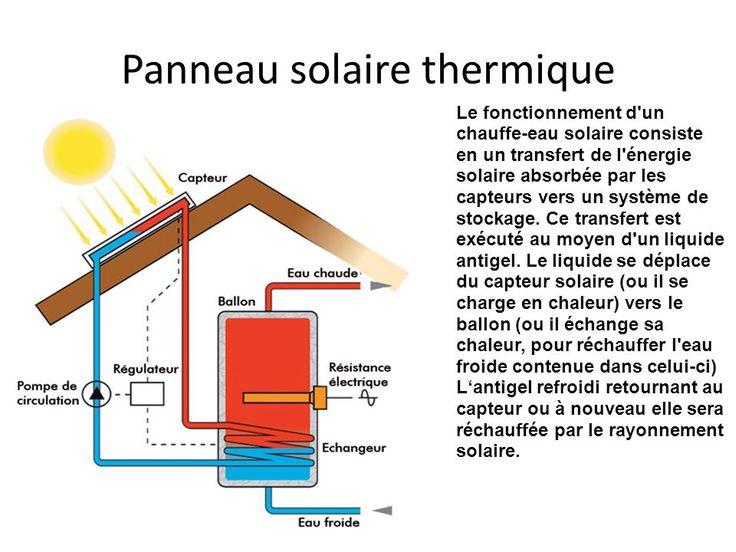 capteur solaire thermique fonctionnement d 39 un chauffe. Black Bedroom Furniture Sets. Home Design Ideas