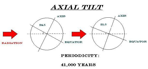 Agastya Earth Tilt 41000 Years Ago Axial Tilt Milankovitch Cycles The incident narrated above falls into Allegory , relating to formation of seasons.  This is validated by  Milankovitch Cycles.  'Axial tilt, the second of the three Milankovitch Cycles, is the...