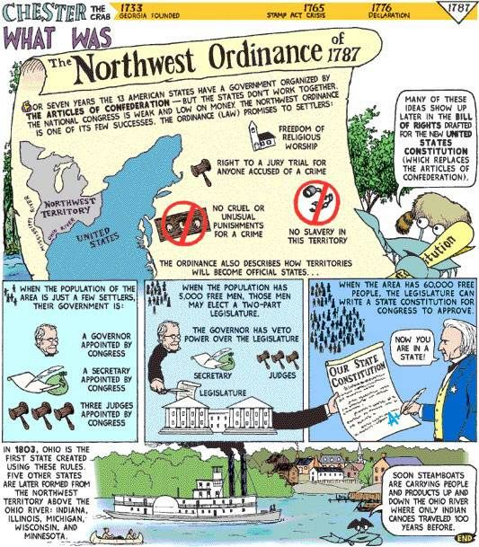 Northwest Ordinance~ Map, infographic, and questions to help student explore…