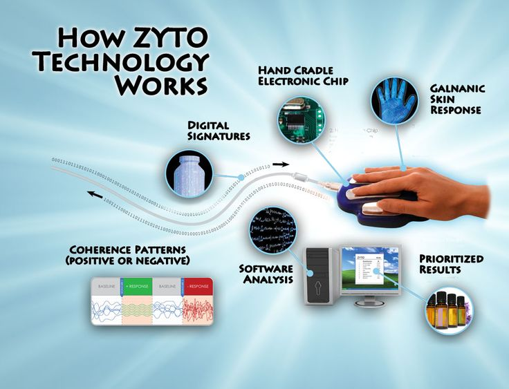 how zyto scan technology works