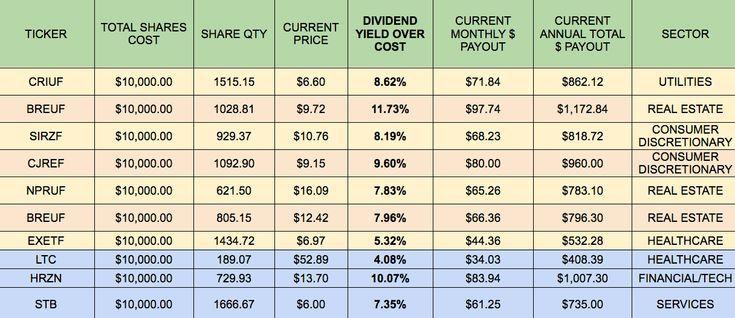 Building A Monthly High Dividend Stock Portfolio Calendar Part 3 Dividend Stocks Dividend Investing Stock Portfolio