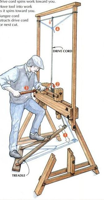 This is a reciprocating lathe similar to the one I built, replacing the flexy bough of a springpole lathe with, essentially, a bungee cord.