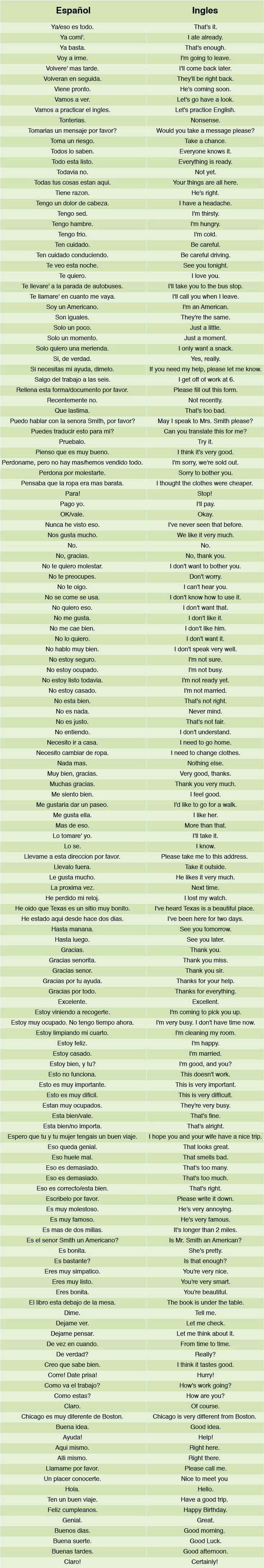 Best 25 spanish to english phrases ideas on pinterest espanol spanish english ways to say how can i say easy speaking basic robcynllc Gallery