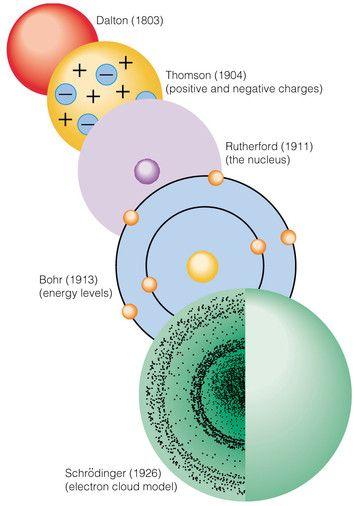 modelos atomicos - Buscar con Google