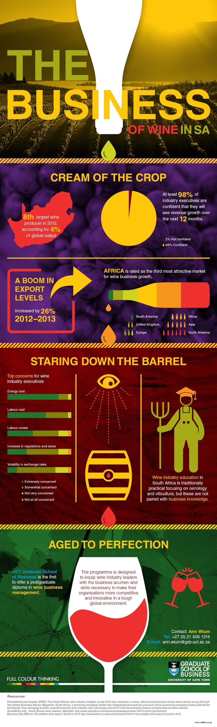 'The Business of Wine' infographic highlights the University of Cape Town Graduate School of Business Wine Business Management course.