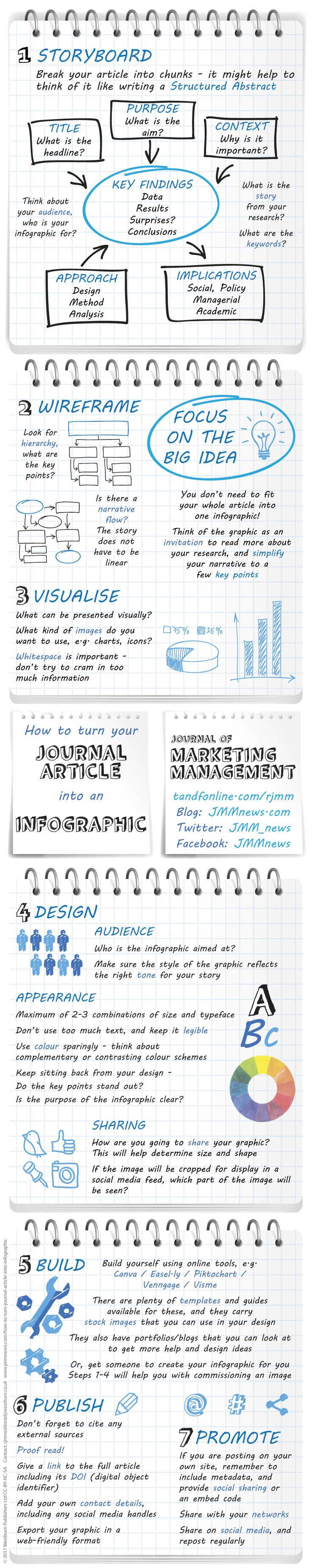 How to turn your Journal Article into an Infographic Journal of Marketing Management tandfonline.com/rjmm Blog: JMMnews.com Twitter: JMM_news Facebook: JMMnews 1 STORYBOARD Break your article into chunks - it might help to think of it like writing a Structured Abstract TITLE: What is the headline? PURPOSE: What is the aim? CONTEXT: Why is it important? APPROACH: Design, Method, Analysis KEY FINDINGS: Data, Results, Surprises? Conclusions IMPLICATIONS: Social, Policy, Managerial, Academic…