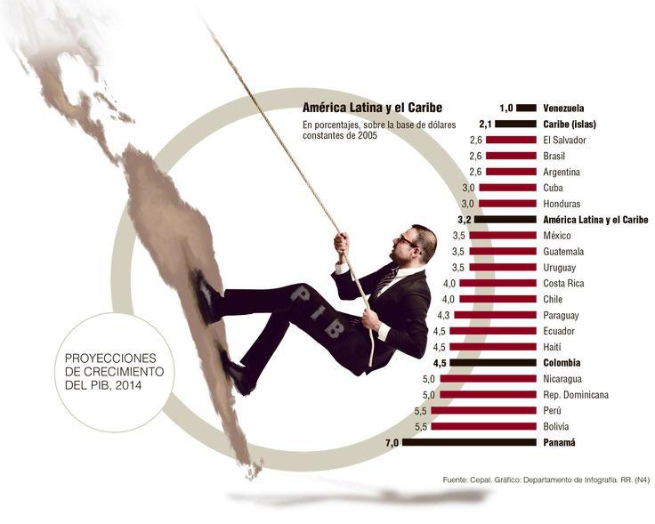 Entre 4,2% y 5% se expandirá la economía del país durante 2014 Según la Cepal el desempeño colombiano estará por encima del promedio de Latinoamérica.