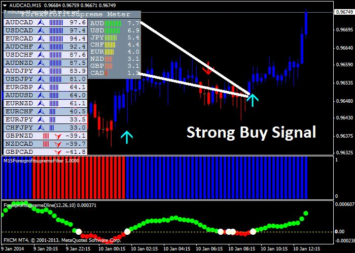 Guaranteed profits forex trading
