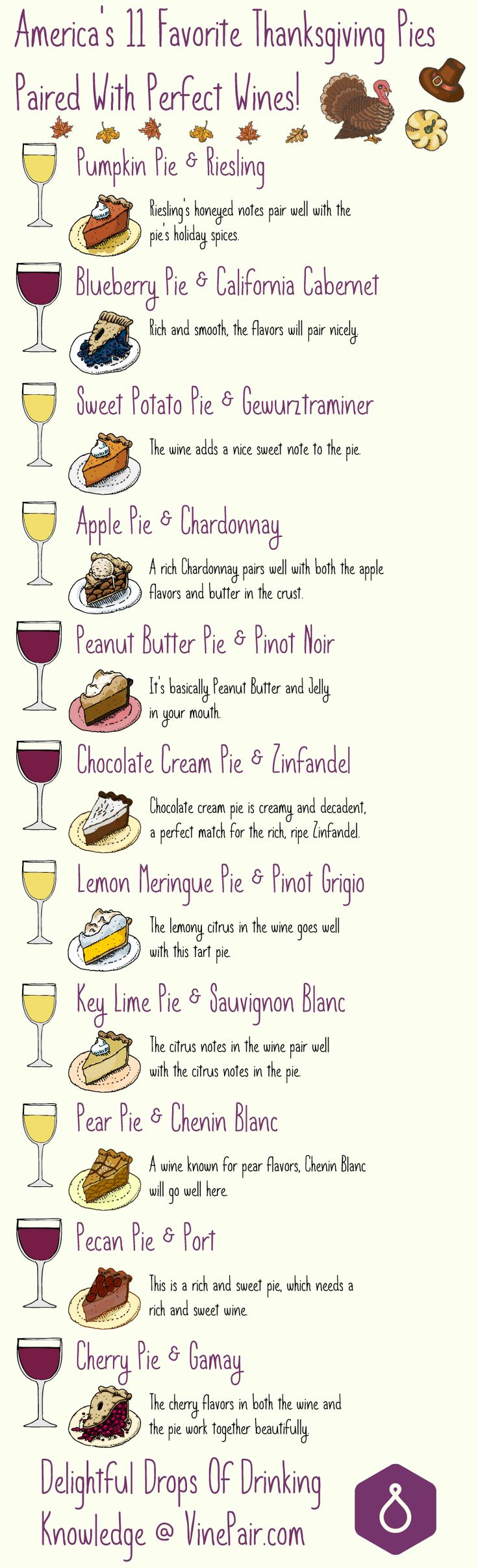 Pie and Wine Pairings