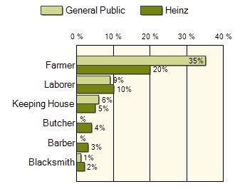 Heinz Name Meaning & Heinz Family History at Ancestry.com