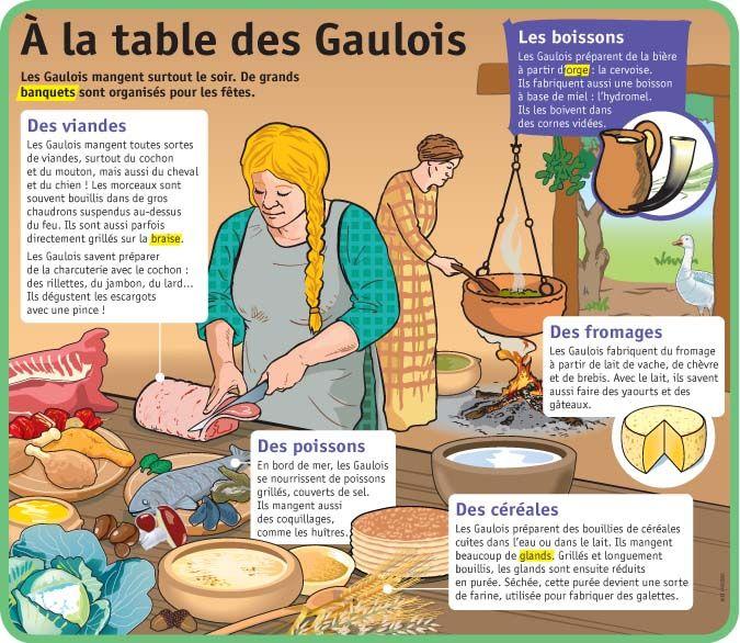 Fiche exposés : À la table des Gaulois