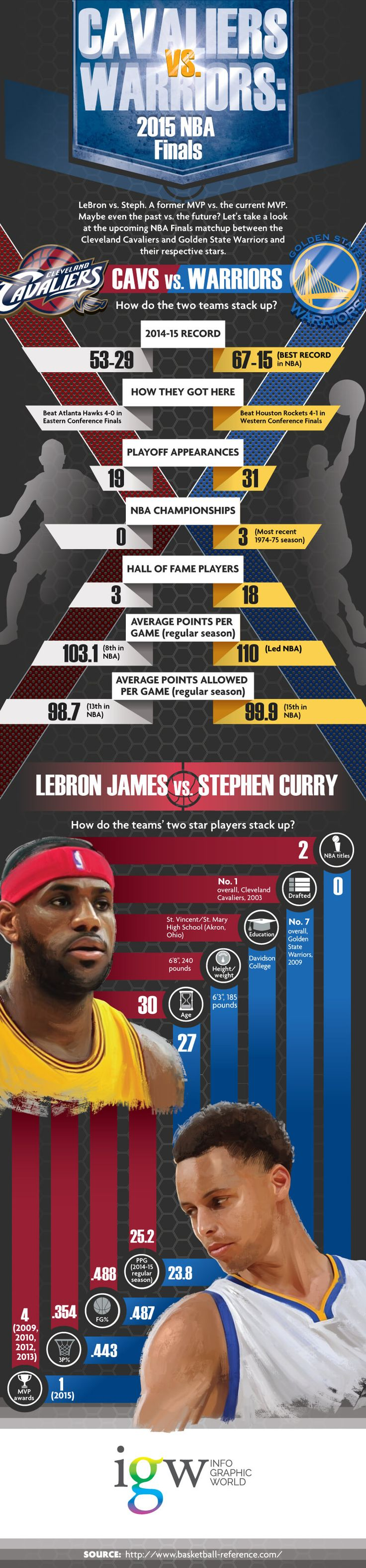 The Cavs' LeBron James will play in his fifth straight NBA Finals, while the Warriors' Stephen Curry is there for the first time. Golden State last won an NBA championship in 1975, and the Cavs never have. Which team has the edge and which superstar are you rooting for? #nba