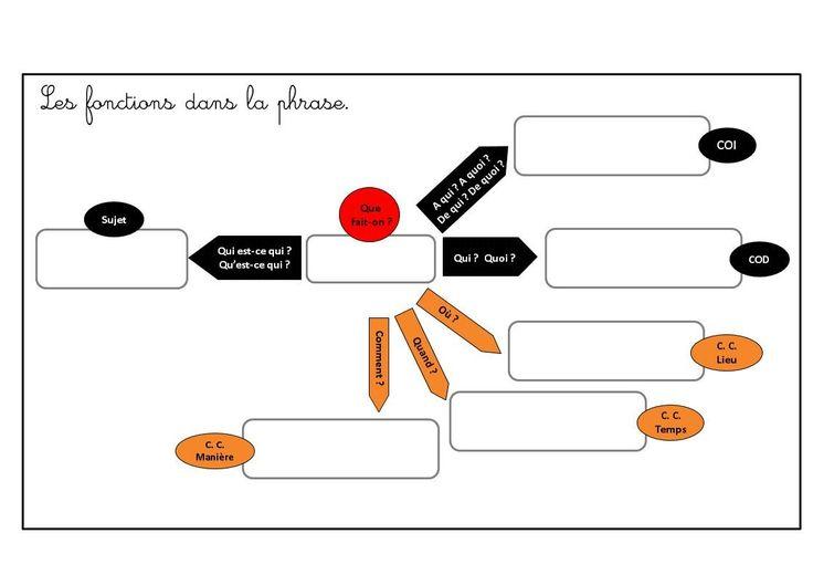 Atelier autocorrectif : fonction dans la phrase - Loustics